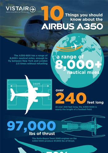 Airbus A350 10-things infographic
