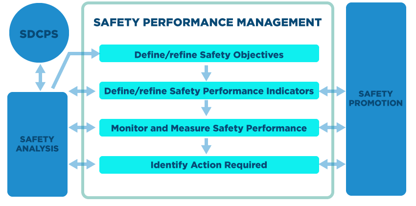 generic safety performance management process