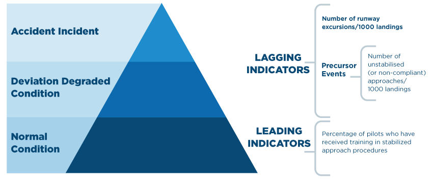 Relationship between leading and lagging indicators