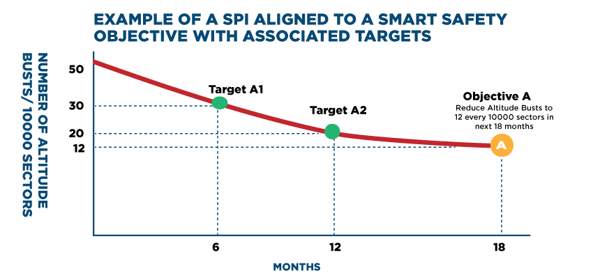 A-Practical-Example-of-a-Safety-Management-Objective-and-its-Associated-SPI-and-SPTs-chart