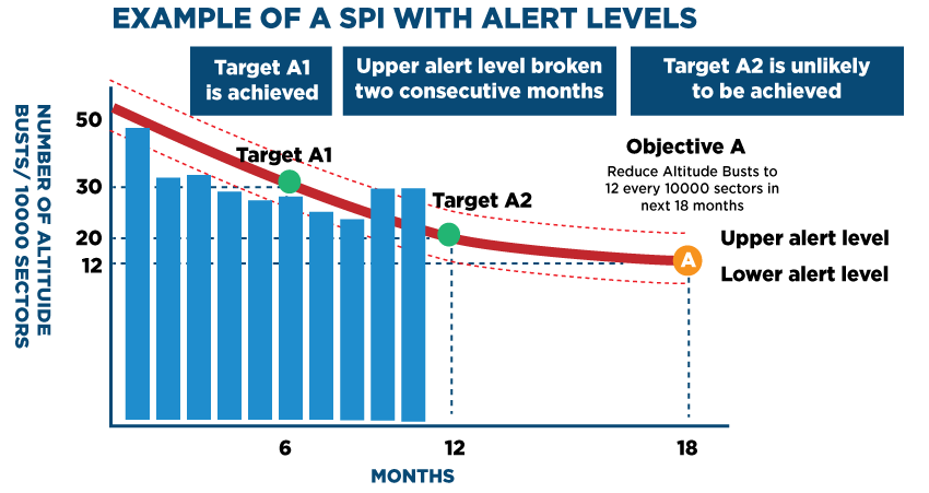 Example of a SPI with alert Levels