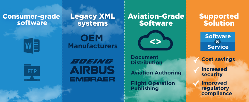 Learn about the different types of document management systems there are available to airlines