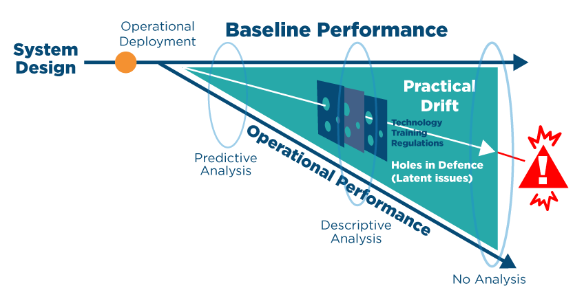 Baseline Performance line diagram practical drift operation performance diagram