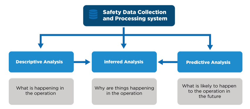 2019-04-safety-data-collection-processing-system